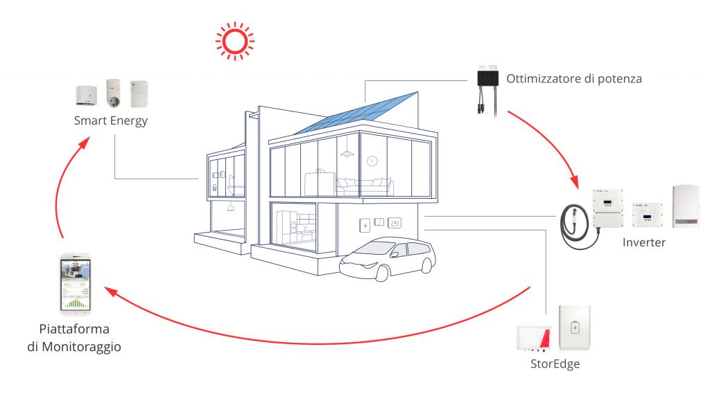 schema funzionamento SolarEdge